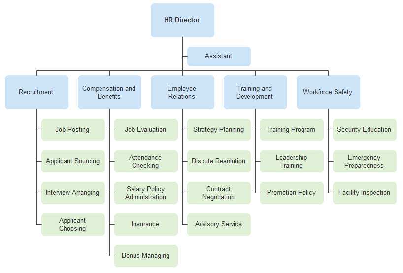 Hotel Organizational Chart Introduction And Sample Org Charting Organizational Chart Employee Training Hotel Revenue Management