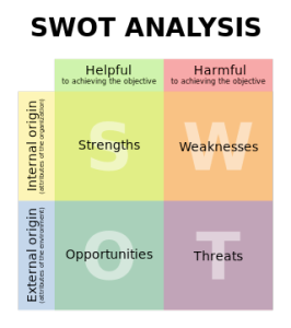 The SWOT analysis is a key tool we use when working with our clients to craft integrated strategic plans and communications audits. Want to learn more? Paws PR Communications Associate Grace Logsdon demystifies this essential tool.