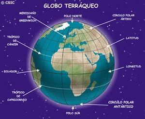 Globo Terraqueo Paralelos Y Meridianos Dibujos De Ciencias Sociales Globo Terráqueo
