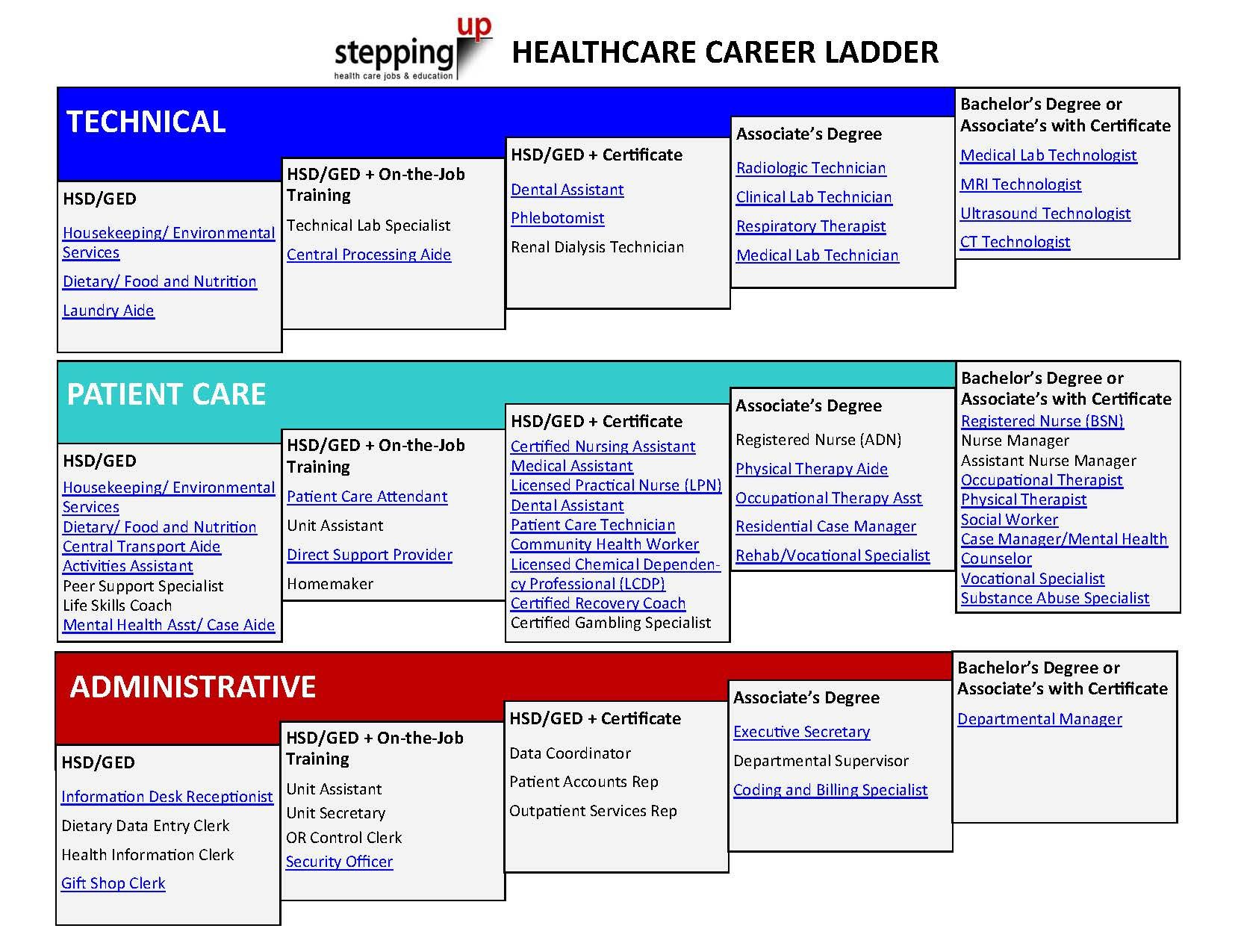 healthcare career ladder