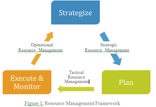 imporatance of strategic operations management The strategic management process important questions need to be answered to make good decisions define business operations and operations management planning.