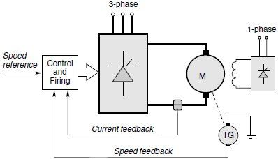 Schematic diagram of speed-controlled d.c. motor drive #