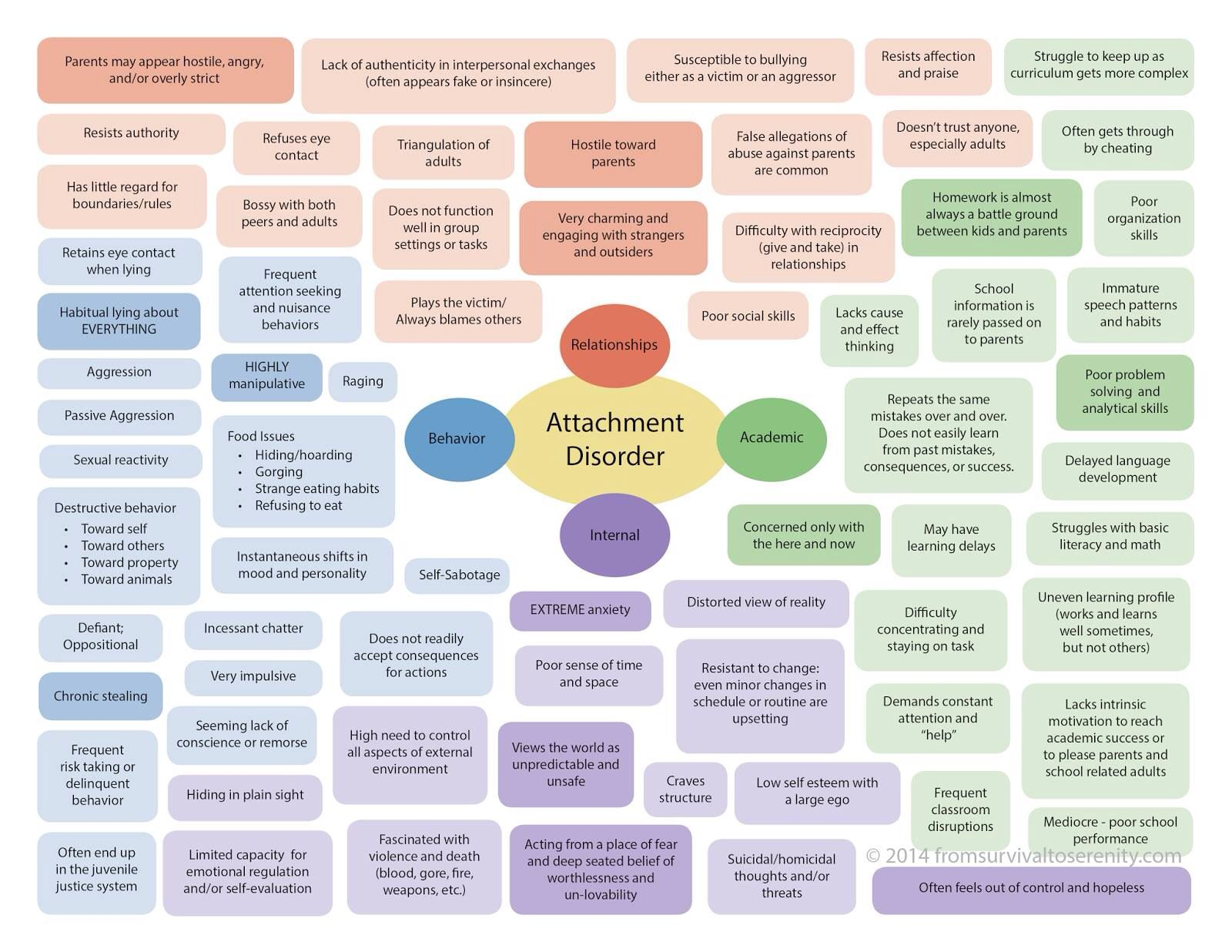Attachment Disorder Chart Educating About Rad With