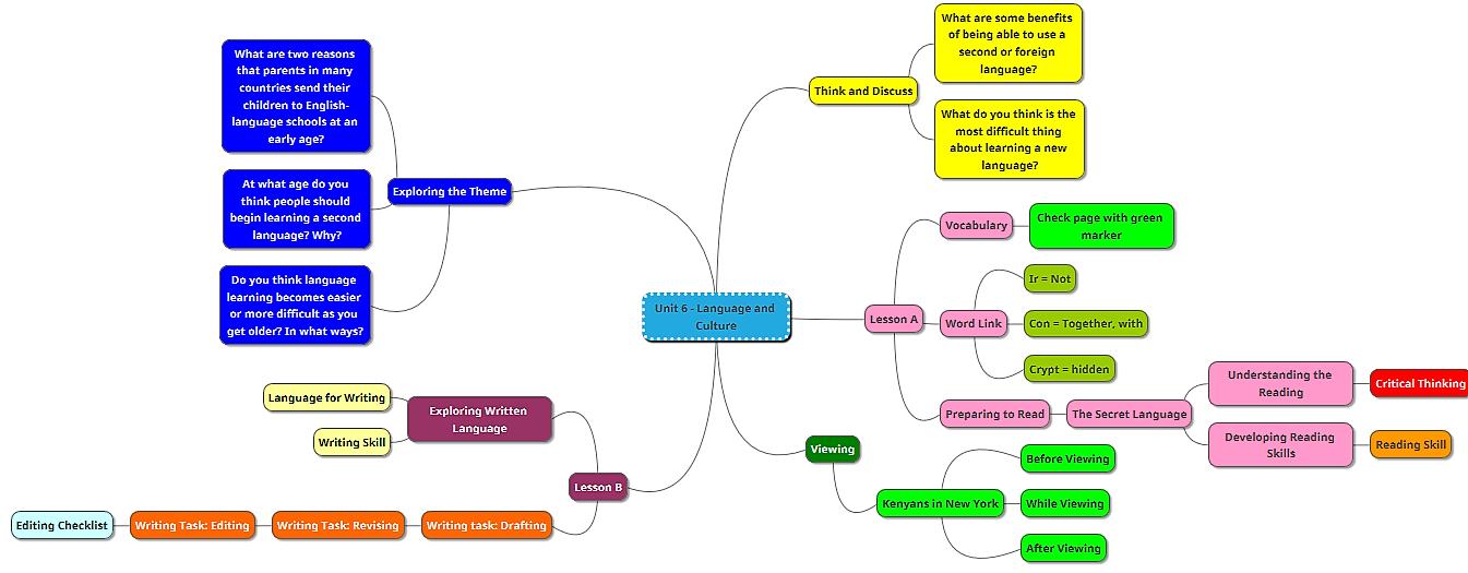 Unit 6 Mind Map Mind map, Map