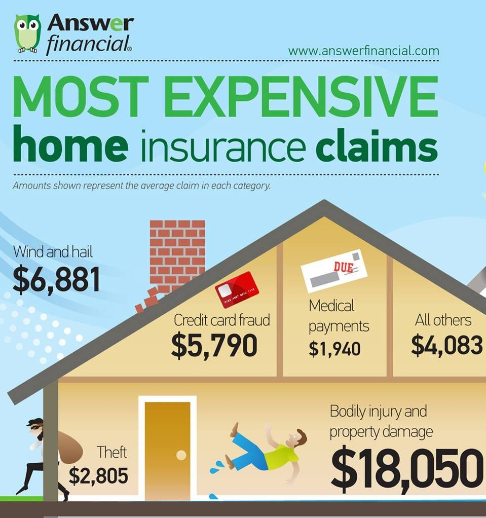 Most expensive home insurance claims home insurance