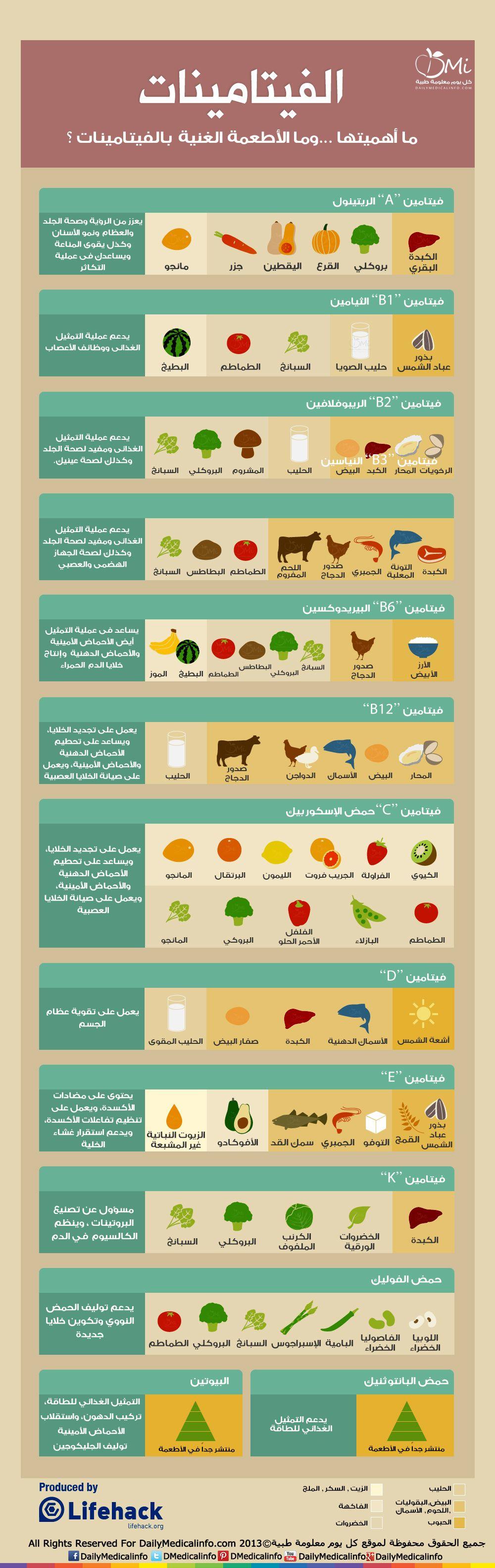 انفوجرافيك الفيتامينات أهميتها وما الأطعمة الغنية بها انفوجرافيك طبية كل يوم معل Health Fitness Nutrition Health And Nutrition Fitness Nutrition
