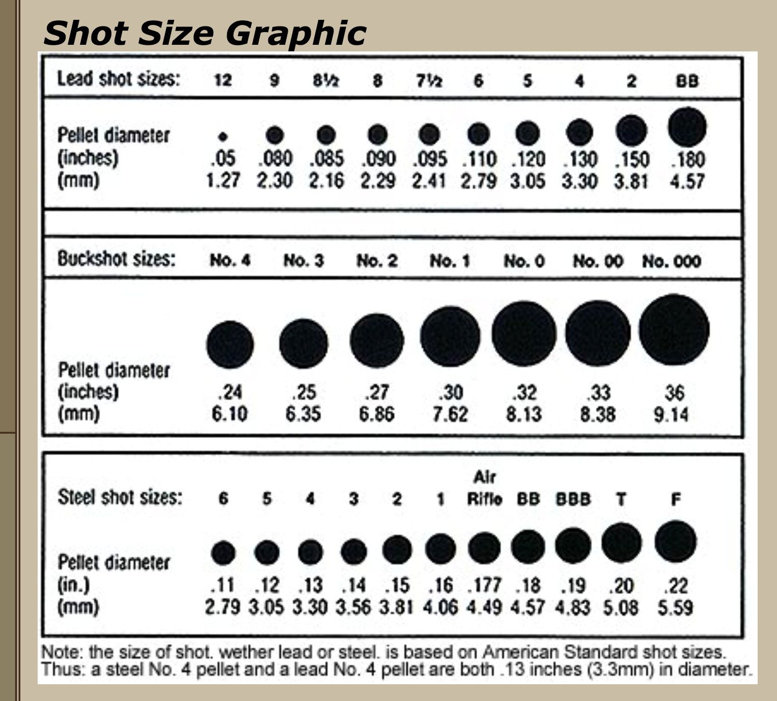 Shot size Guns bullet, Hunting guns