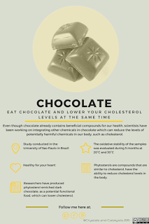 Crystals And Catalysts: Eat Chocolate and Lower Your Cholesterol Levels at the Same Time