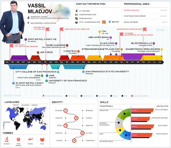 Vassil Mladjov Cv Infographic By Vassil Mladjov Via Behance Visual Resume Cv Infographic Infographic Resume