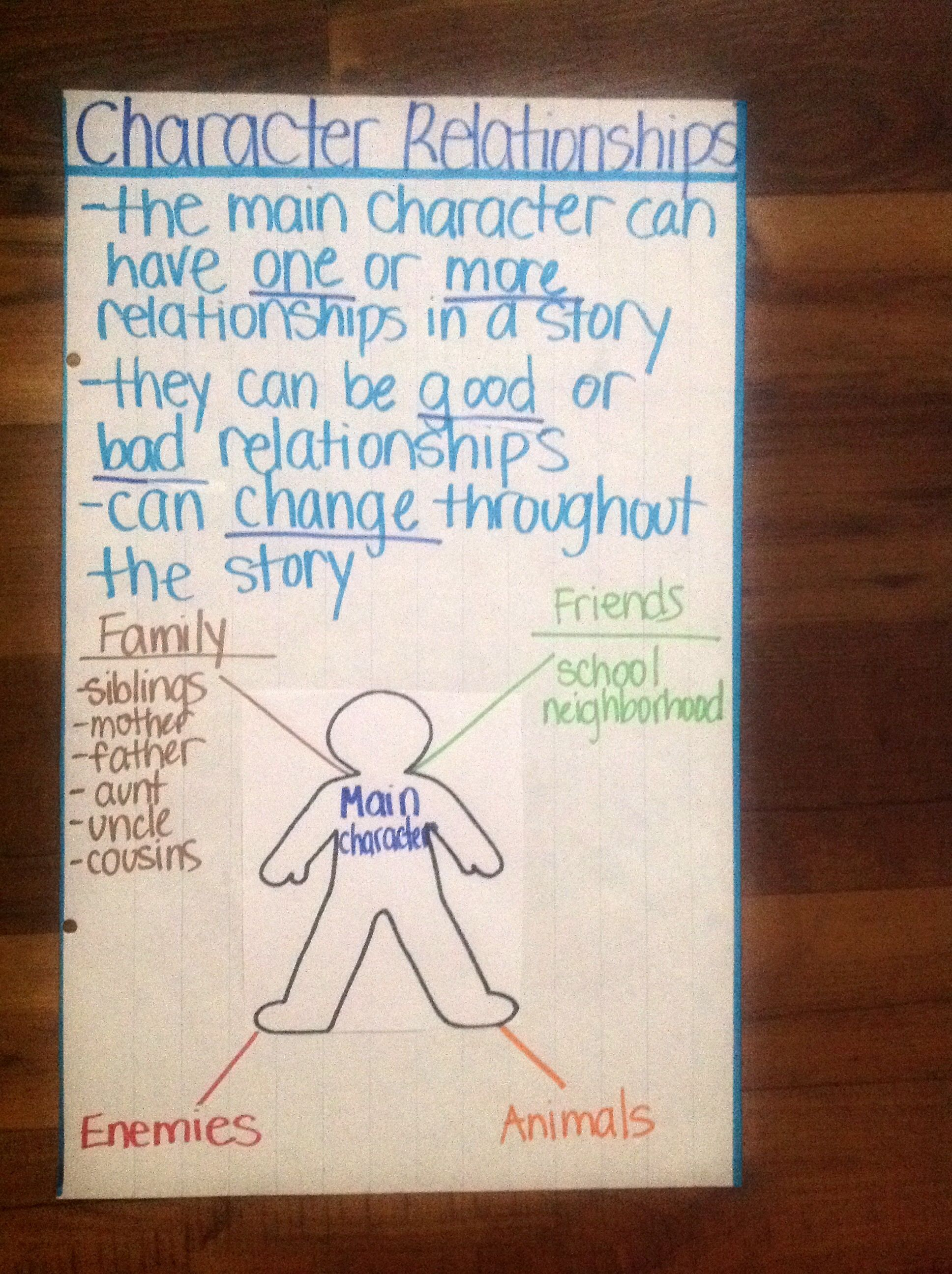 Character Relationships Anchor Chart