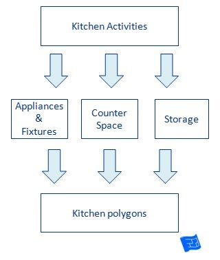 Information that goes into the kitchen design process for kitchen polygons.