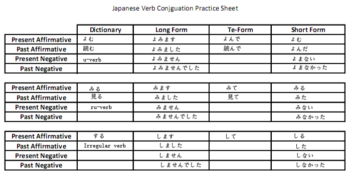 Printables Japanese Grammar Worksheets japanese grammar worksheets versaldobip 1000 images about on pinterest to be ishikawa