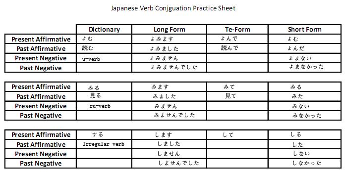 Short form also japanese grammar pinterest rh