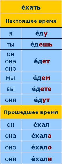 Le Temps De Parler En Russe Le Guide Grammatical Russian Language Russian Language Learning Russian Lessons