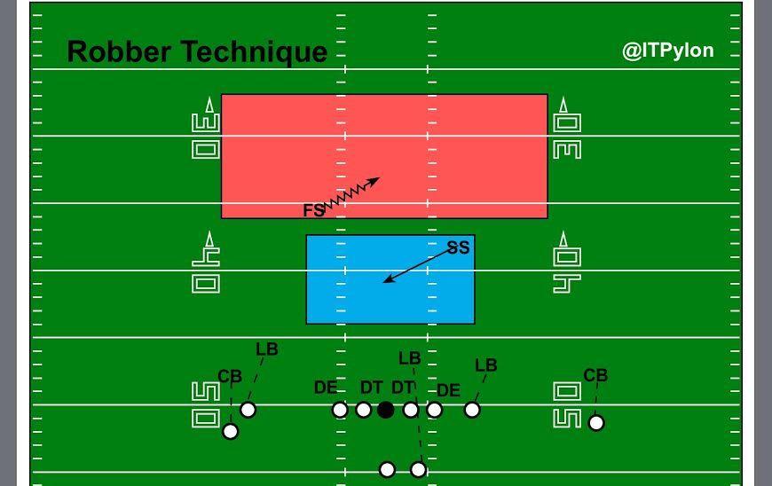 Robber Technique Diagram Football Defense Football 101 Football Coach