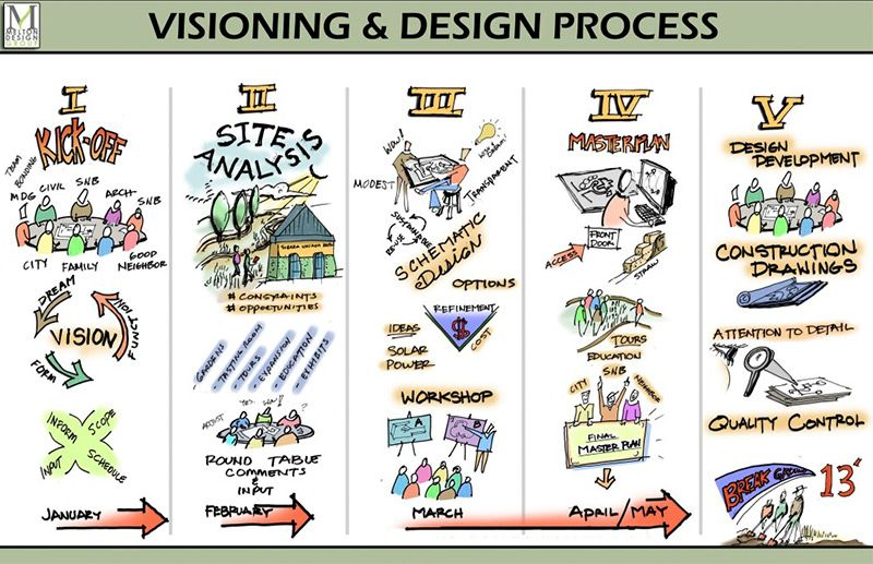 Design Process Landscape Architecture Google Search Design