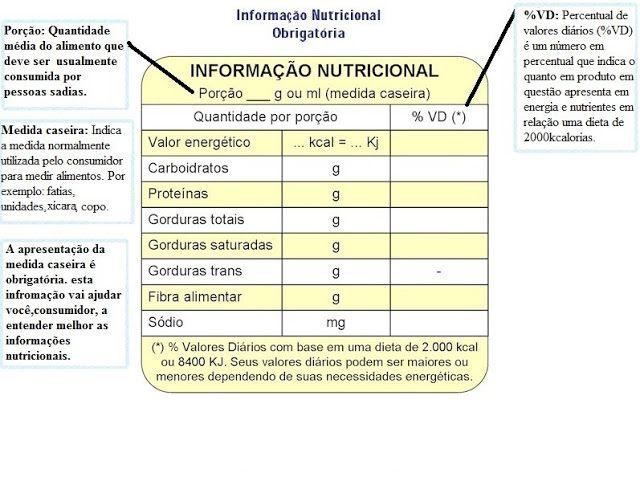 Conta Carbs em apoio ao Diabetes Mellitus!!: Entendendo a Tabela Nutricional e verificando a fo...