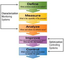 Dmaic google search pepclo pinterest google search and dmaic google search six sigma toolsstrategic planningproject management leadershipknowledge sciox Images