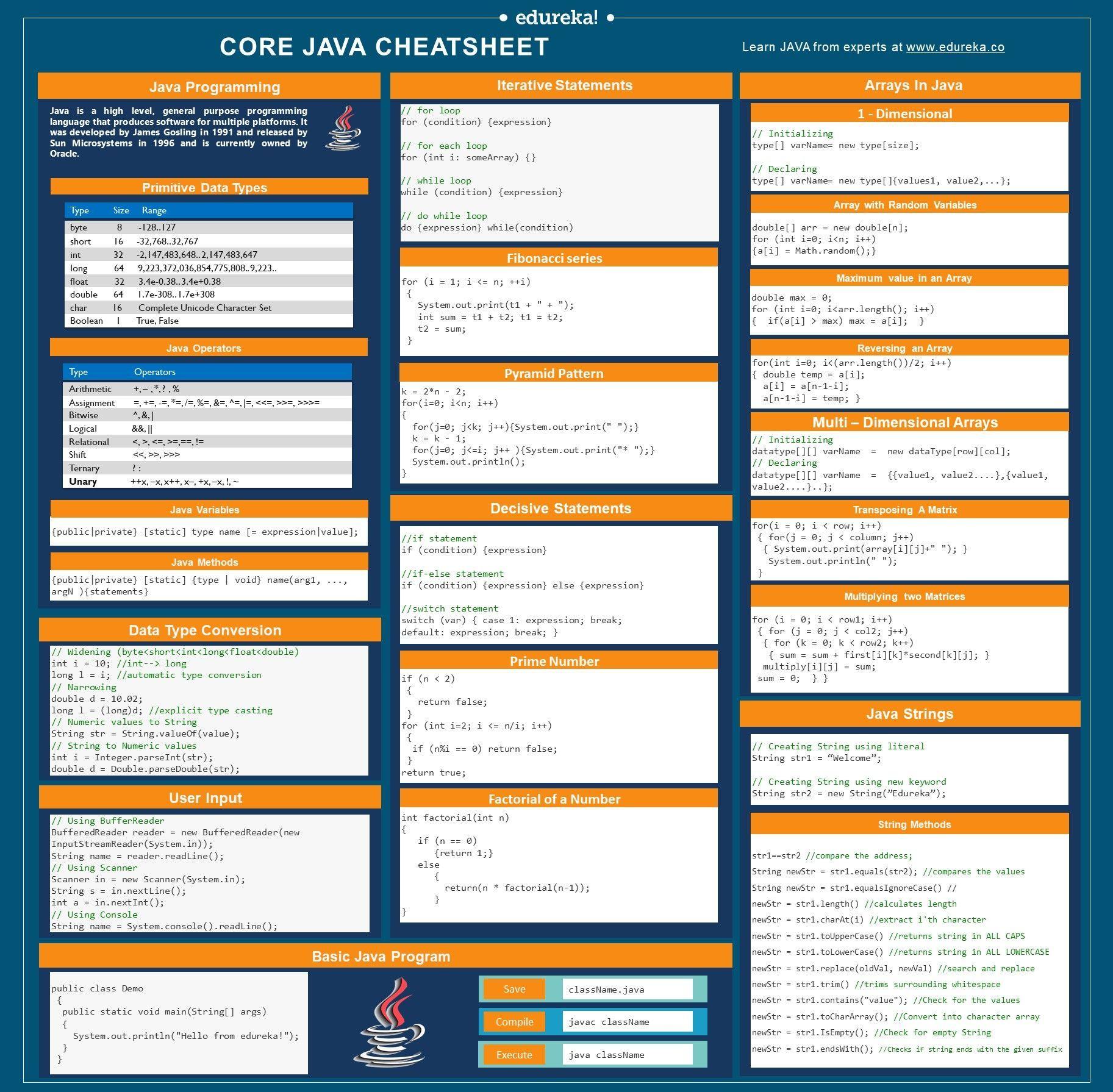 Java Cheat Sheet Java Programming Cheat Sheet For Beginners Edureka Programingsoftware Java C Java Cheat Sheet Java Programming Java Programming Tutorials