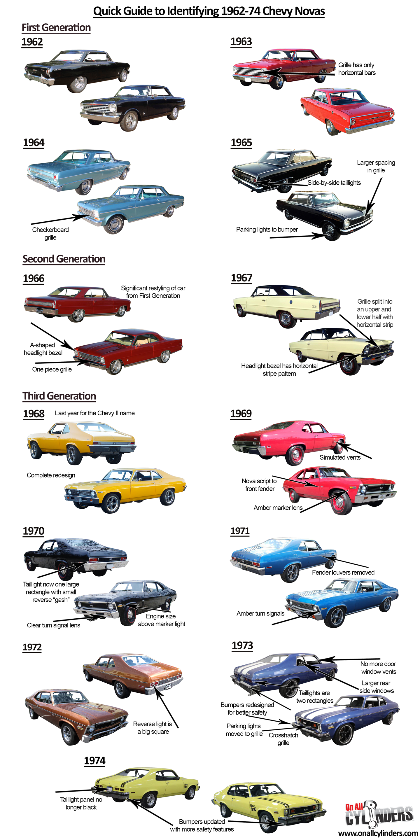 The iconic Chevrolet model we\'re umbrella-labeling as the Nova was ...