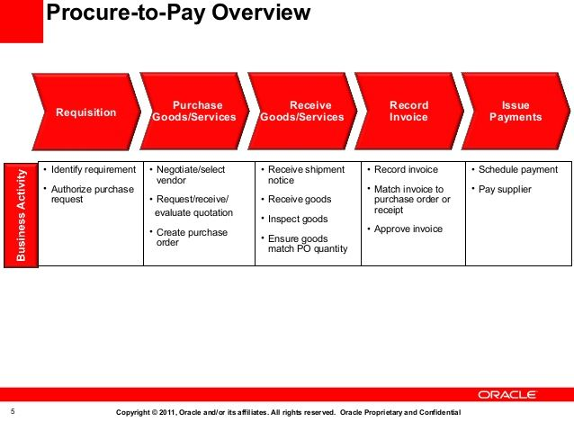 Procure-to-Pay-Cycle1jpg (499×260) procure to pay Pinterest - vendor analysis