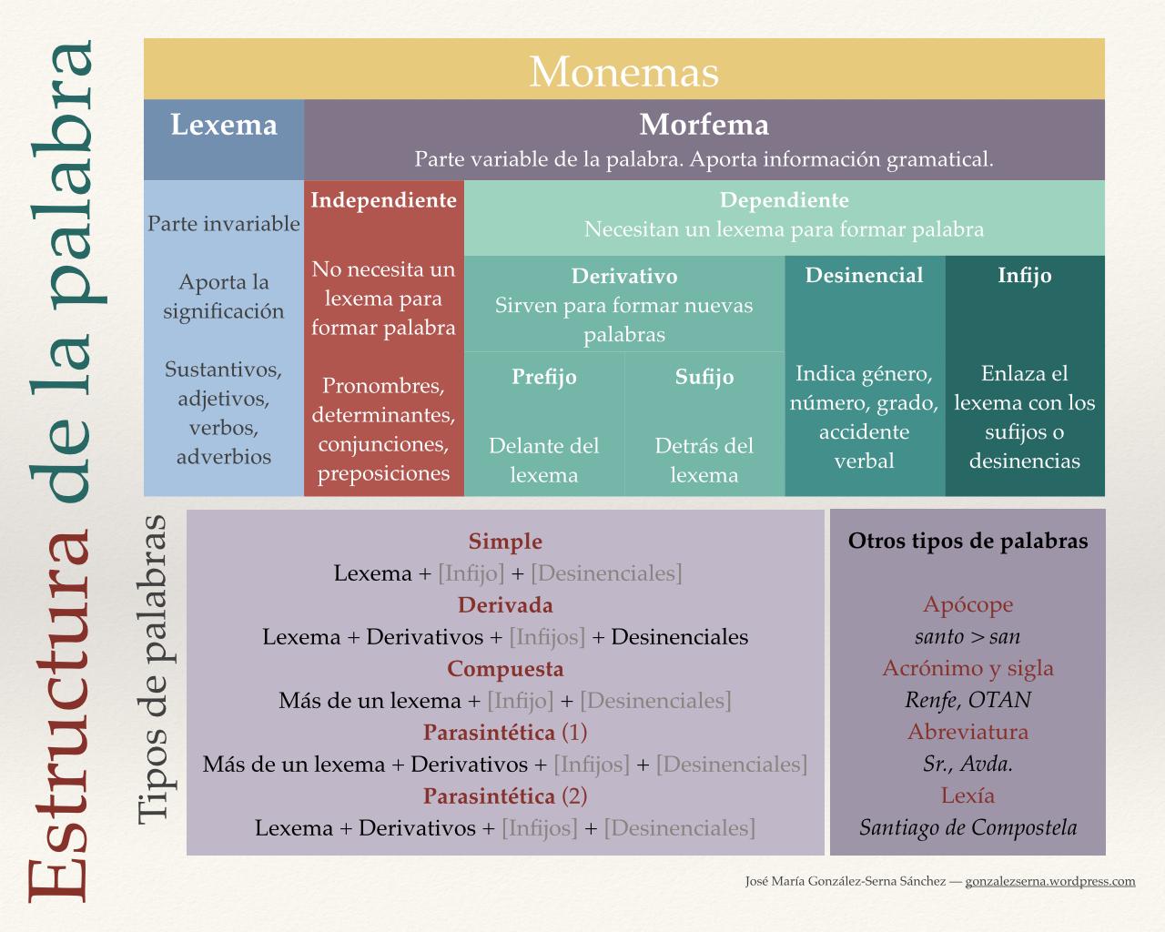 La Estructura De La Palabra Y Sus Tipos Comentario De Texto Enseñando A Escribir Apuntes De Lengua