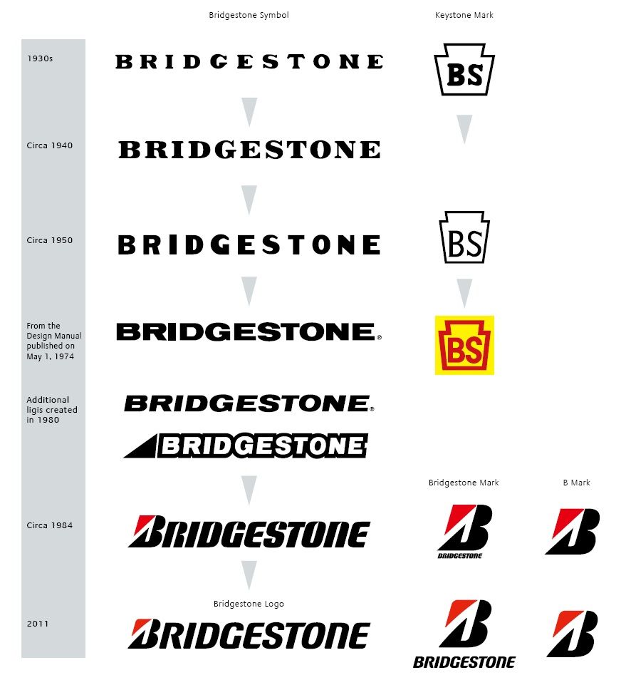 Bridgestone logo histories pinterest logos and bike design bike design biocorpaavc Images