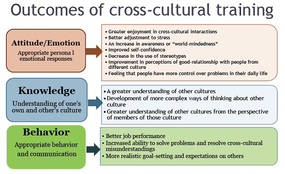 cross cultural communication google search cross