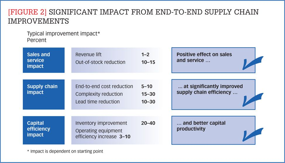 Figure 2 Significant Impact From End To End Supply Chain