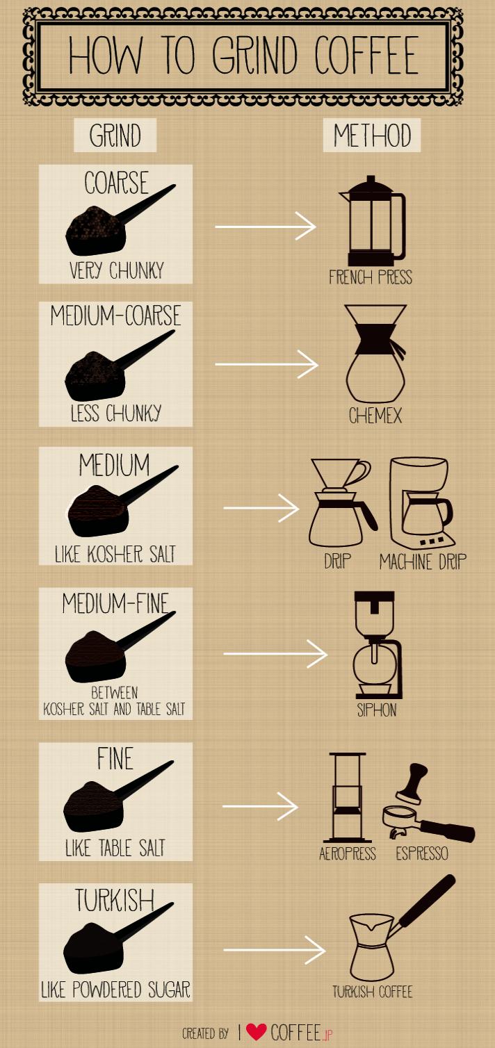 Type Of Coffee Bean For French Press Ground Coffee Espresso Machine Guia De Cafe Cafe Recetas Tipos De Cafe