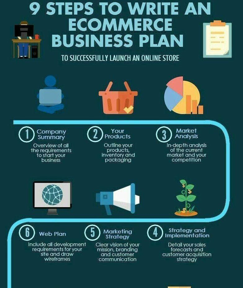 The #Ecommerce Business plan #DigitalMarketing #SMM #GrowthHacking - acquisition strategy
