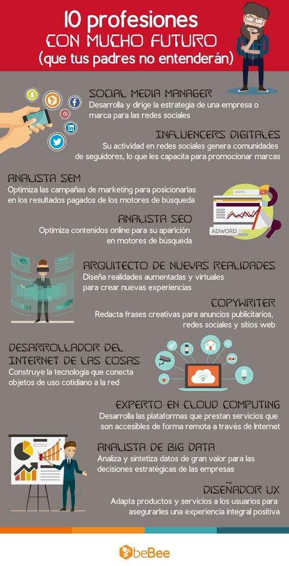 8 Ideas De Profesiones Profesiones Actividades Para Clase De Español Enseñando Español
