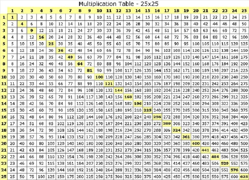 100 Times Table Chart Table 71m35 Multiplication Chart
