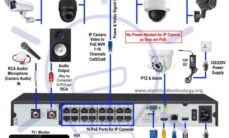 Cctv Poe Wiring Diagram from i.pinimg.com