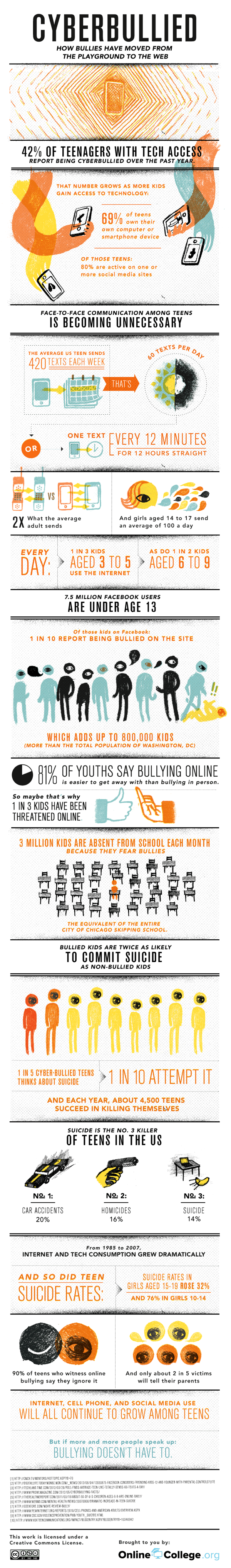 Cyberbullying.  Alarming info.  Talk to your kids...