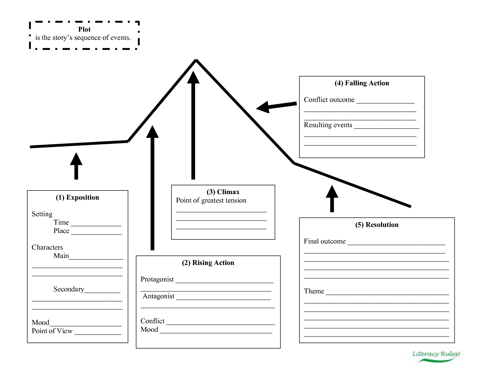 graphic organizer - this is a mountain shaped story plot map used to