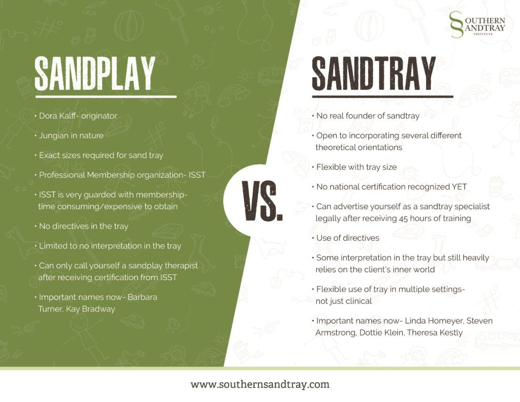 Sandplay Vs Sandtray The Important Differences