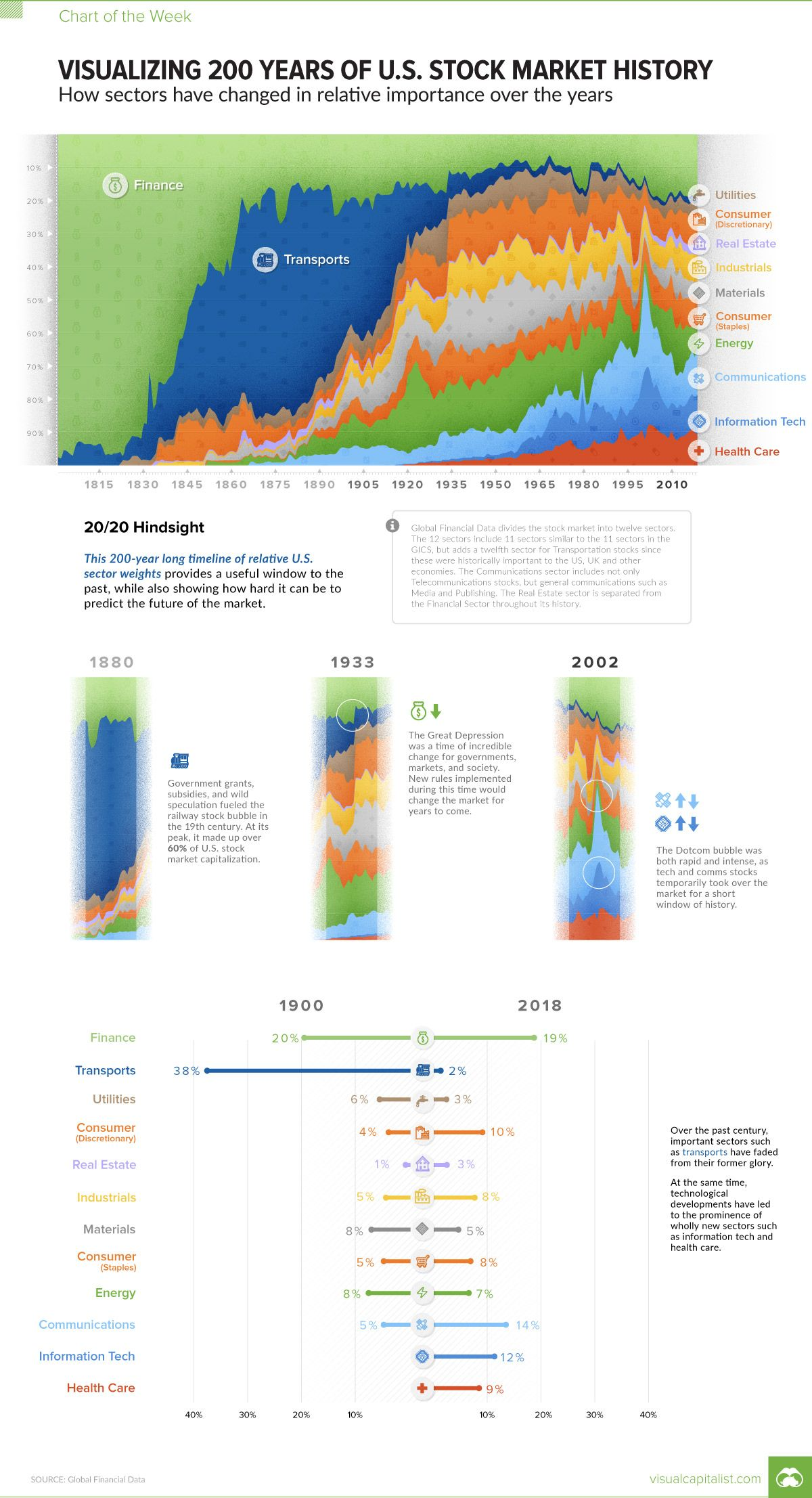 Visualizing 200 Years Of U S Stock Market Sectors Stock Market Stock Market Investing Marketing