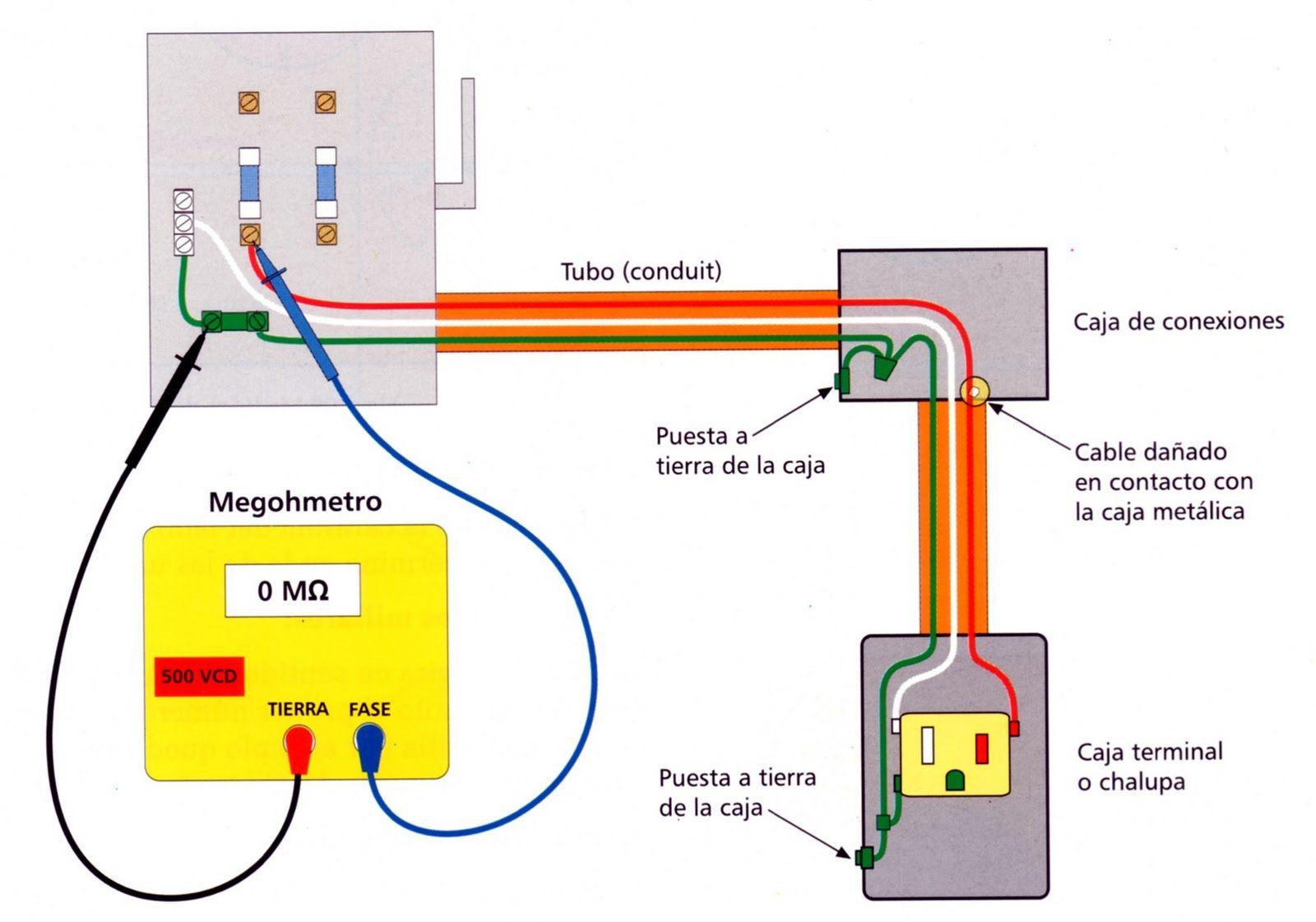 Instalaciones el ctricas residenciales medici n de la - Instalacion electrica domestica ...