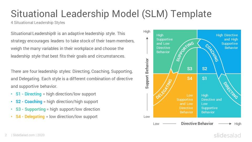Situational Leadership Model Powerpoint Template Diagrams Slidesalad Leadership Models Leadership Powerpoint Templates