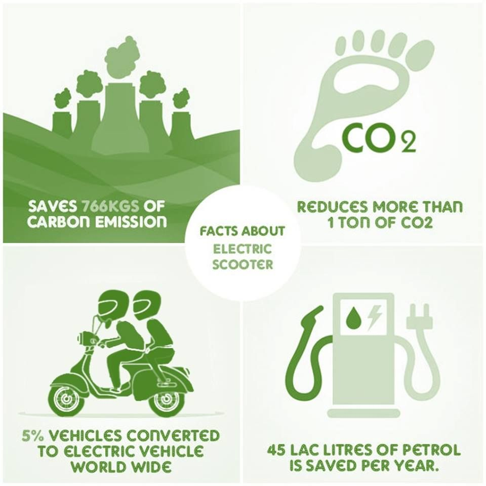 Did You Know Facts About Electric Scooter Gogreen Electric Scooter Carbon Emissions Emissions