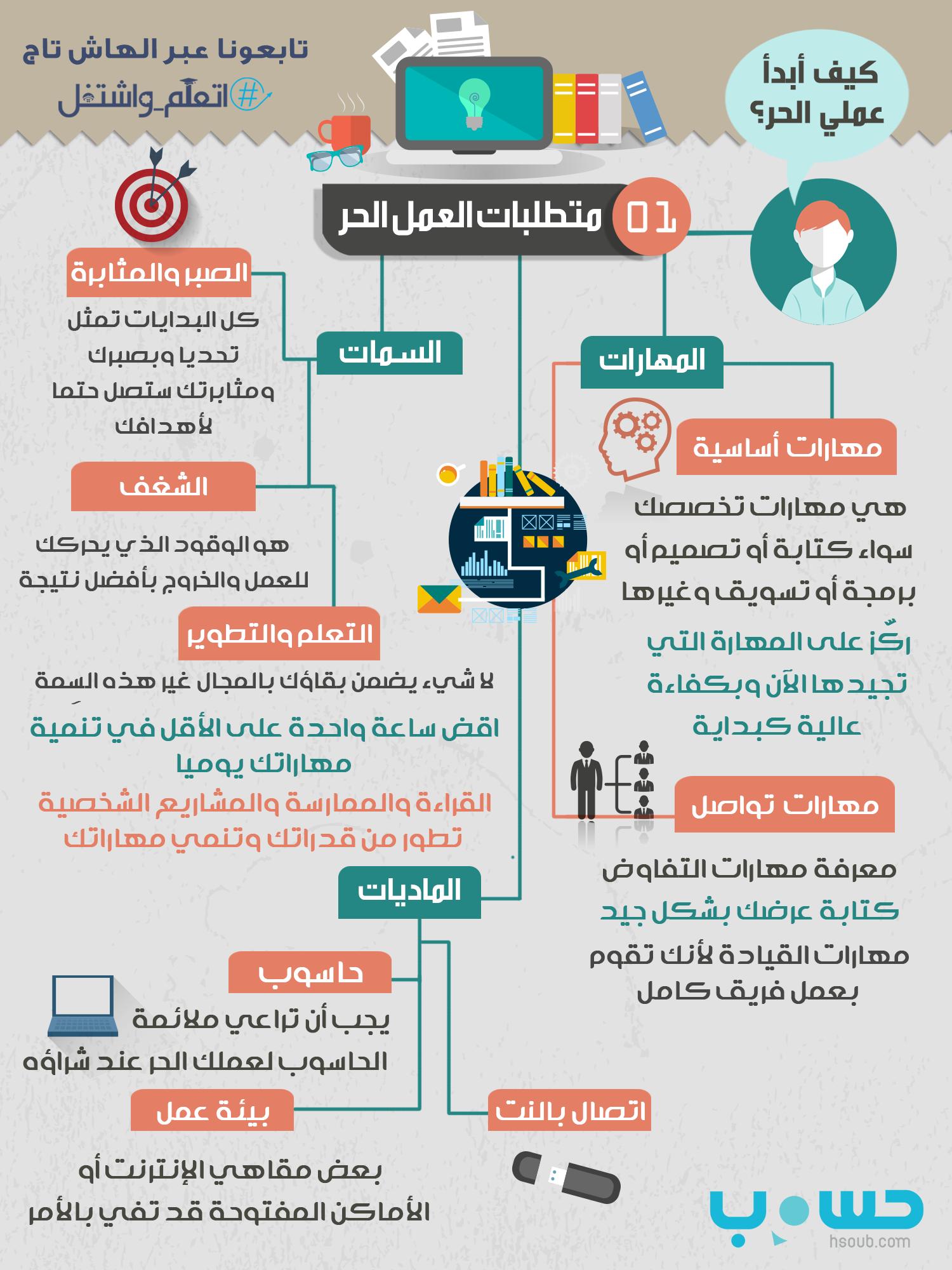 كيف تعمل بشكل حر عبر الانترنت أكاديمية العمل الحر Foacademy Learning Websites Life Skills Activities Business Notes