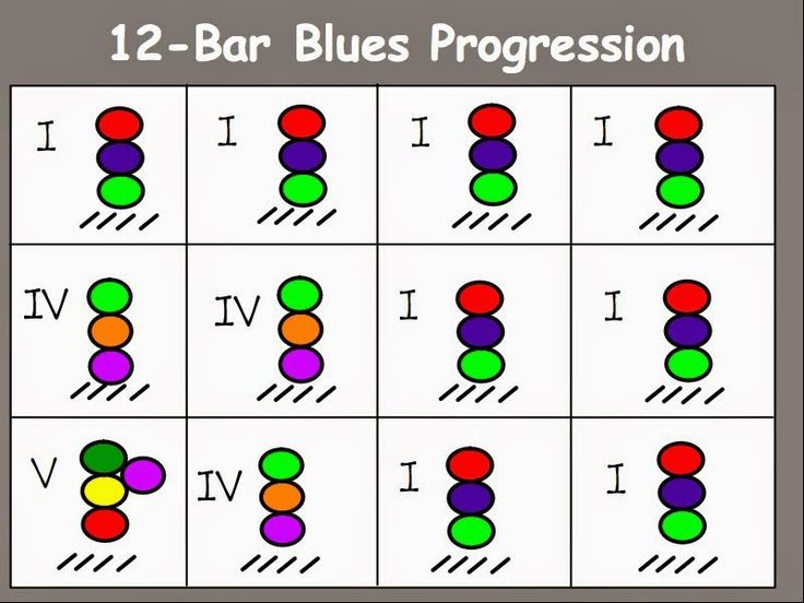 Learn Me Music: Jazz Month and International Jazz Day: Part Two - 12-Bar Blues Progression | Music and Technology in Education