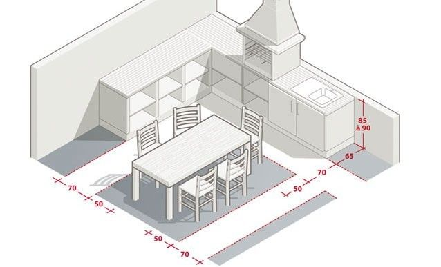 Pingl sur cuisine - Dimensions plan de travail cuisine ...