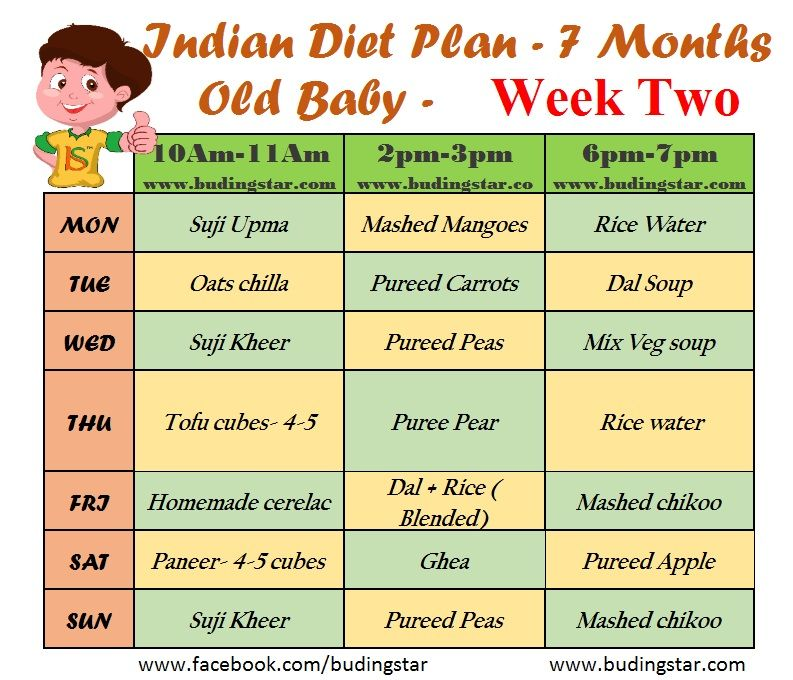 This Indian Diet Plan For 7 Months For 2nd Week Old Baby Is Framed To Just Give You An Idea About The Food 7 Month Old Baby 7 Months Baby Food 8 Month Old Baby