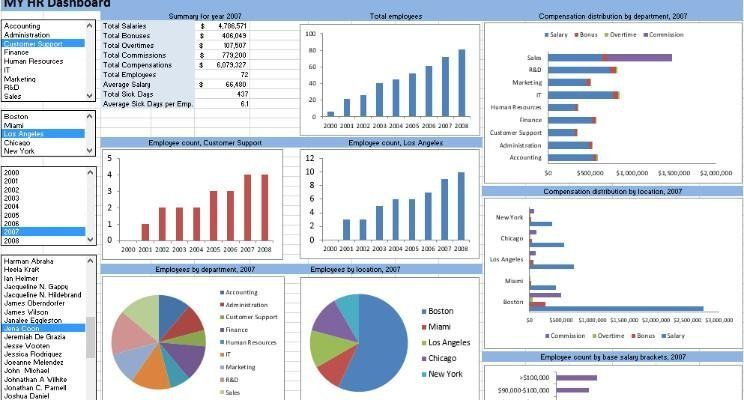 70 HR Metrics With Examples ( Build your own HR Dashboard ) | Issam ...