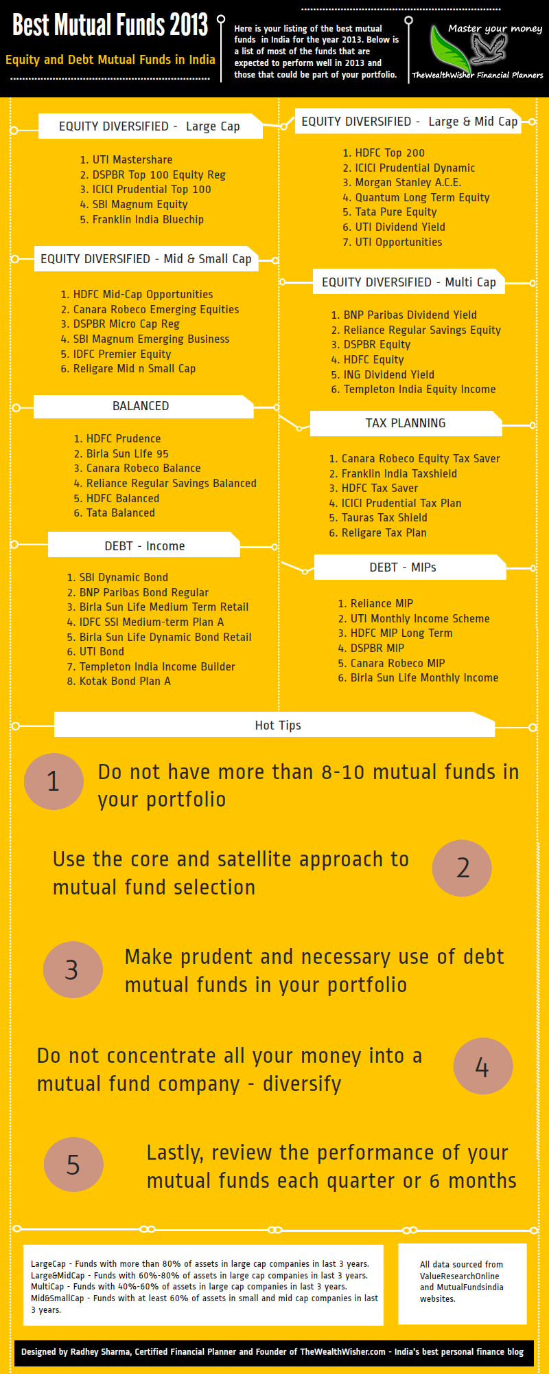 Best Mutual Funds Of 2013 Infographic Mutual Fund India Investing Money Investing