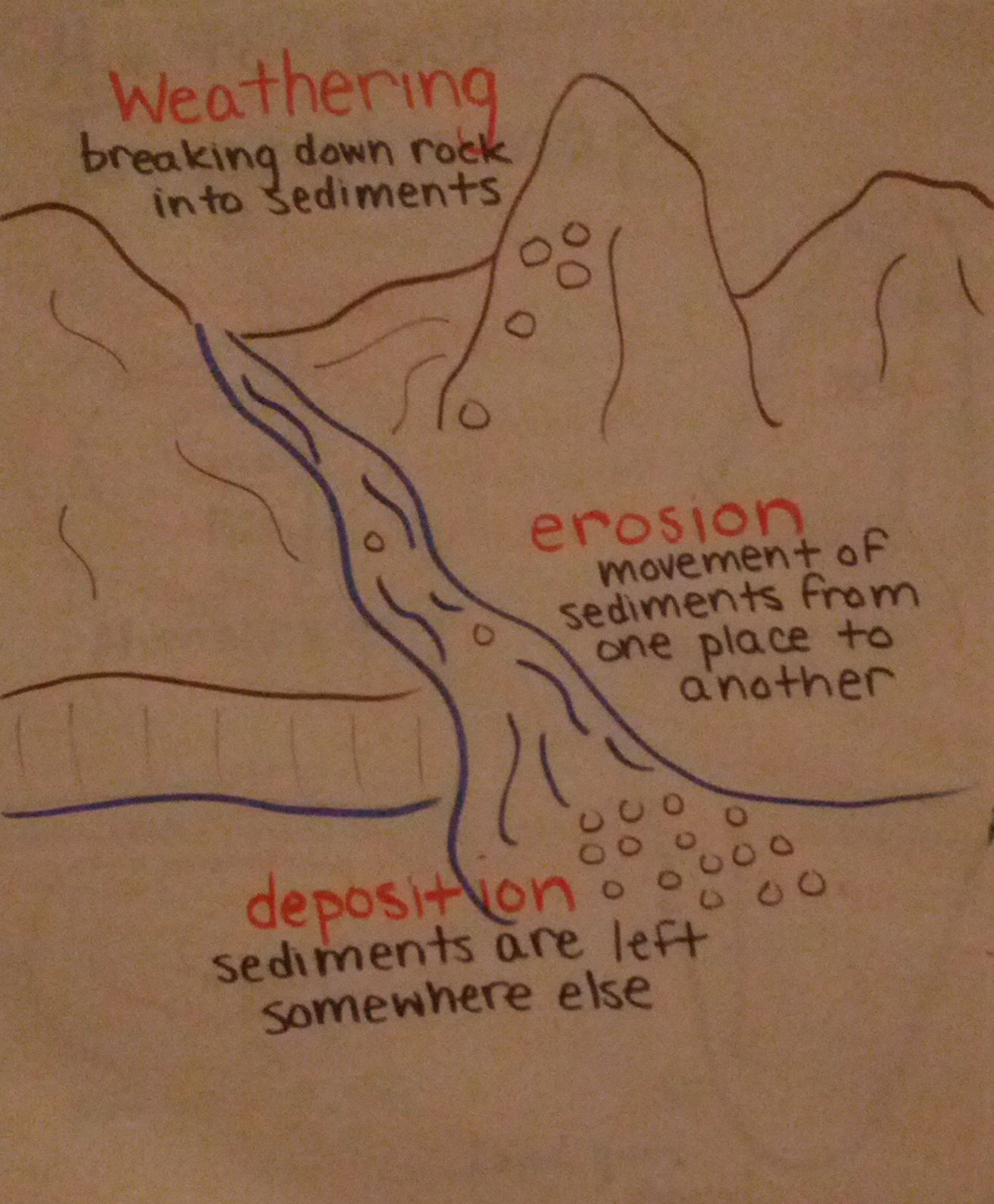 Anchor Chart I Made All About Weathering, Erosion, And Deposition. Pictures  And Definitions