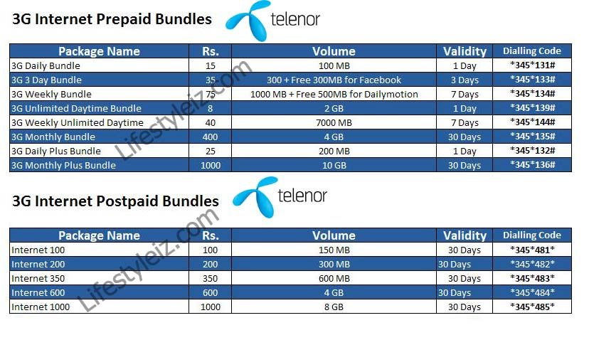 Telenor 3g Packages In Pakistan Life Style Iz 3g Internet Packaging Life