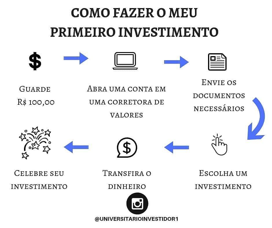 """Finanças e Investimentos  on Instagram: """"O @univ..."""